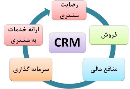 مدیریت ارتباط با مشتری  یا CRM چیست؟