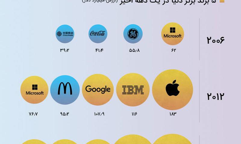 لیست با ارزش ترین برندهای جهان